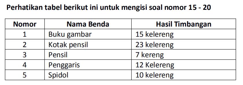 Tabel Timbangan 1 - Soal Tematik Kelas 1 SD Tema 8 Subtema 2 Kemarau dan Kunci Jawaban - Bimbel Brilian