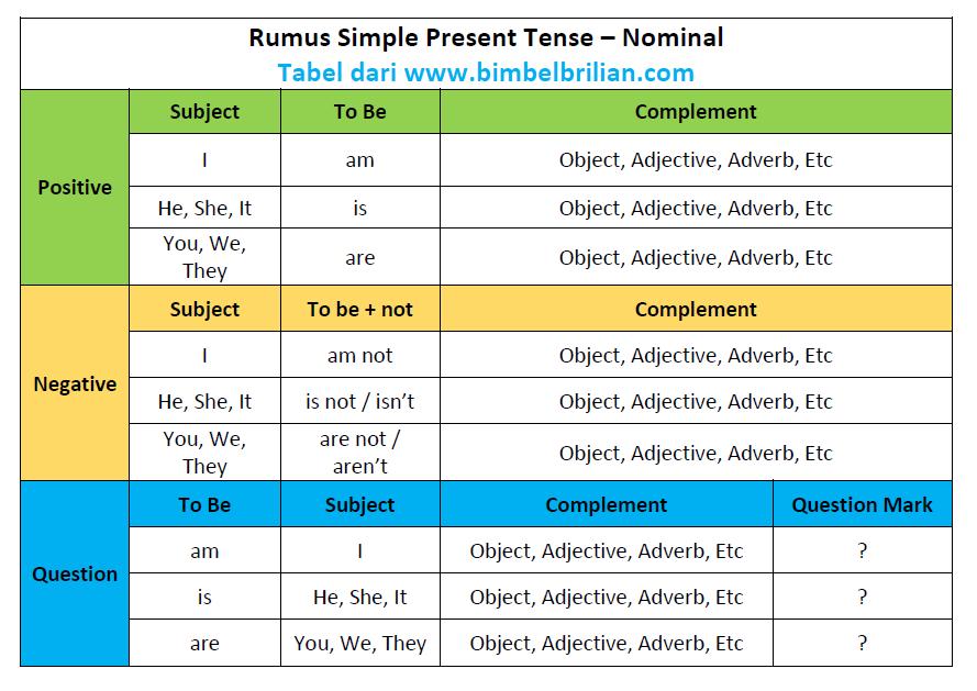 Rumus Simpel Present Tense Nominal