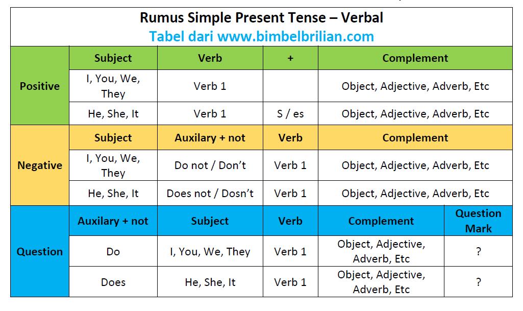 Rumus Simpel Present Tense Verbal