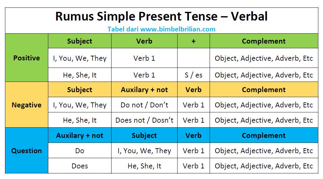 01. Rumus Simpel Present Tense Verbal
