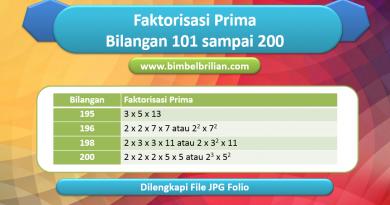 Faktorisasi Prima Bilangan 101 - 200