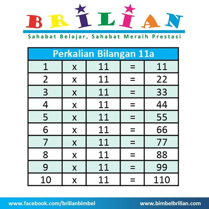 Tabel Perkalian 11 a