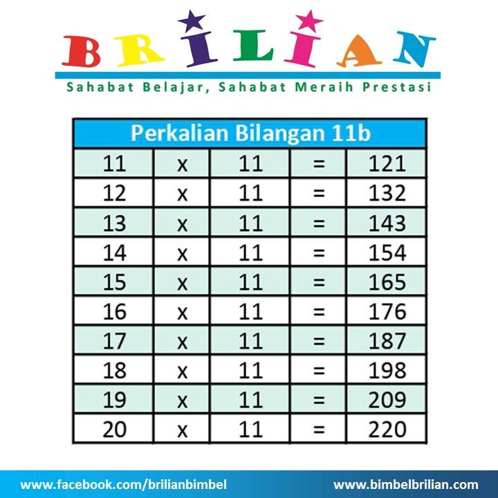 Tabel Perkalian 11 b