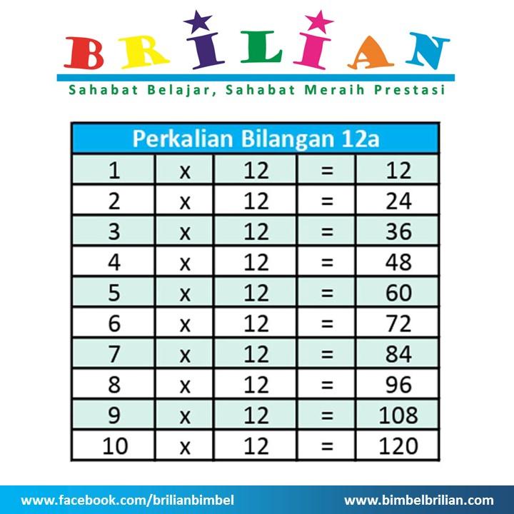 Tabel Perkalian 12 a