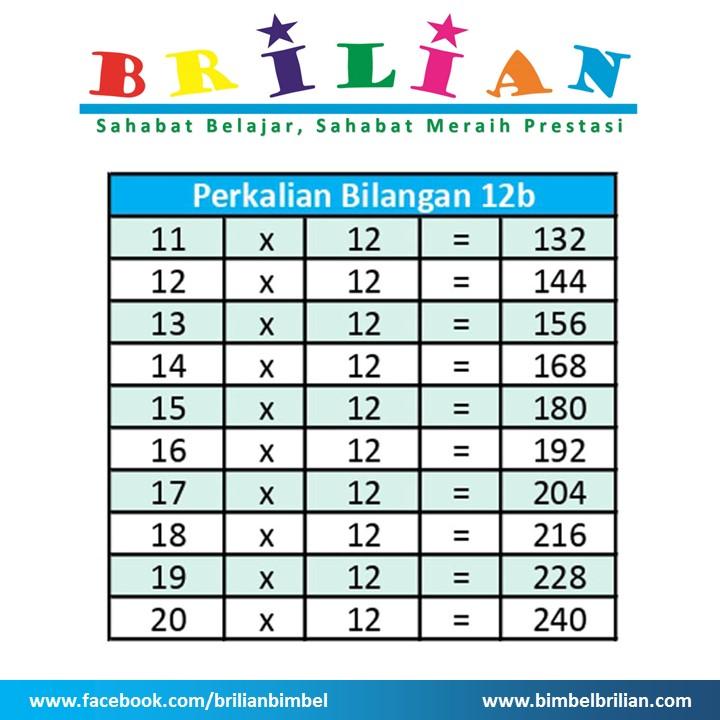 Tabel Perkalian 12 b