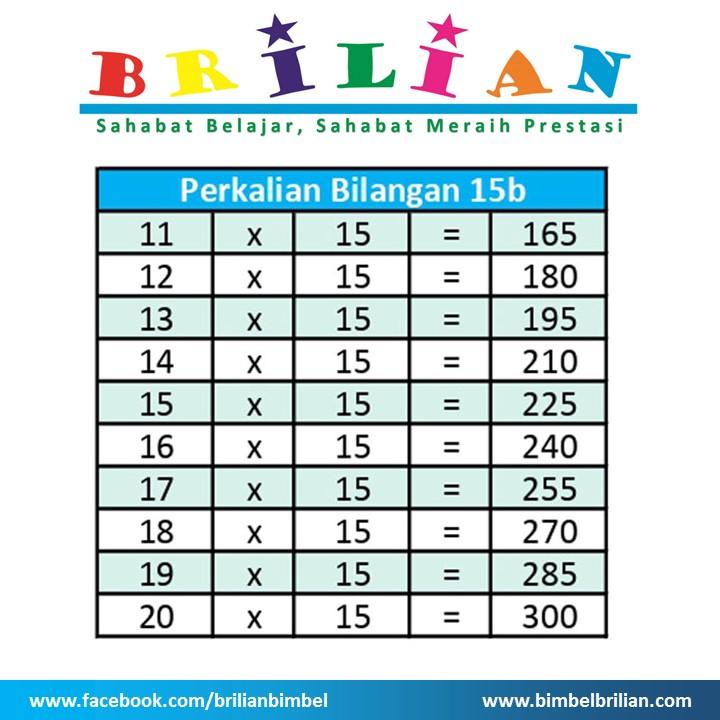 Tabel Perkalian 15 b